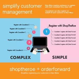 ShopTheRoe + OrderForward = Simpler customer management